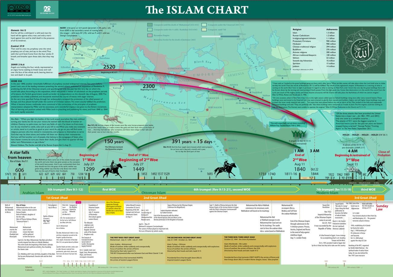 Islam-chart